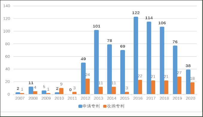 汽车产研 关键专利少,中国智能网联警惕专利壁垒和失语风险