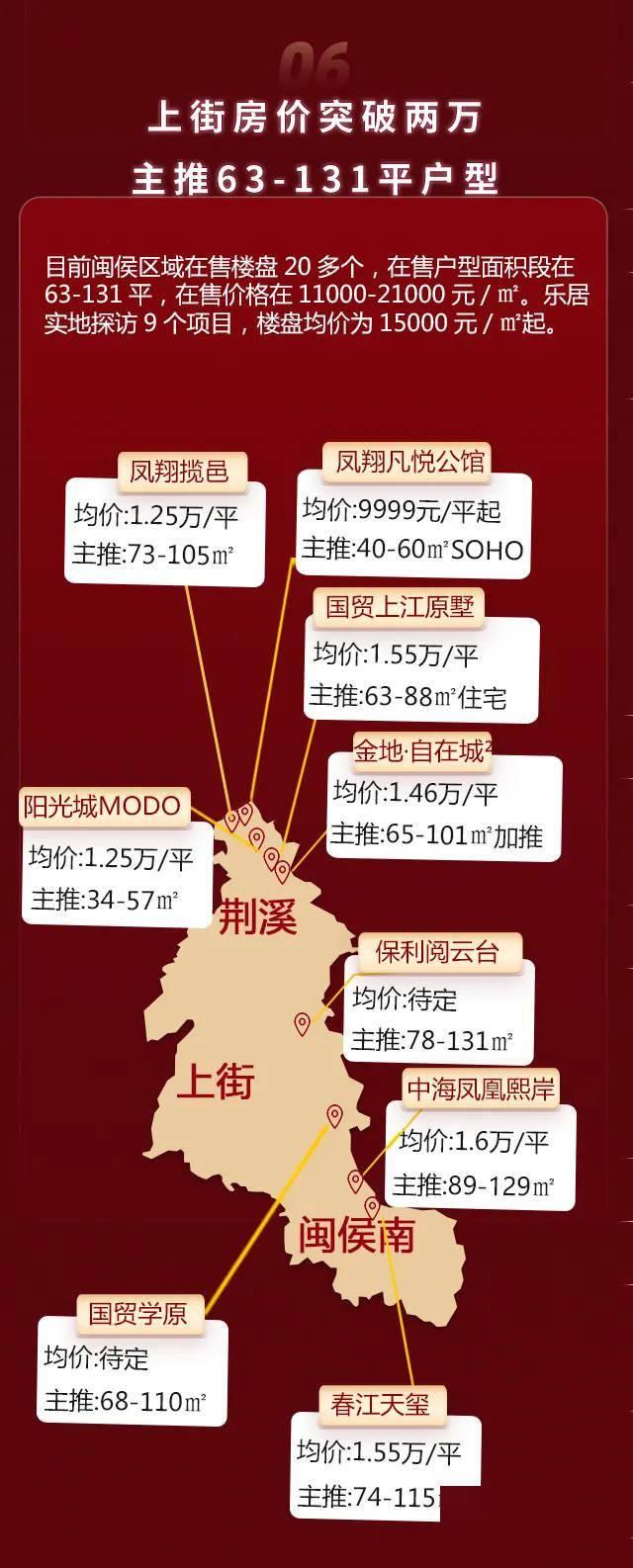 福州5.1房价数据出炉:东二环成香馍馍!上街房价突破2万!  第7张