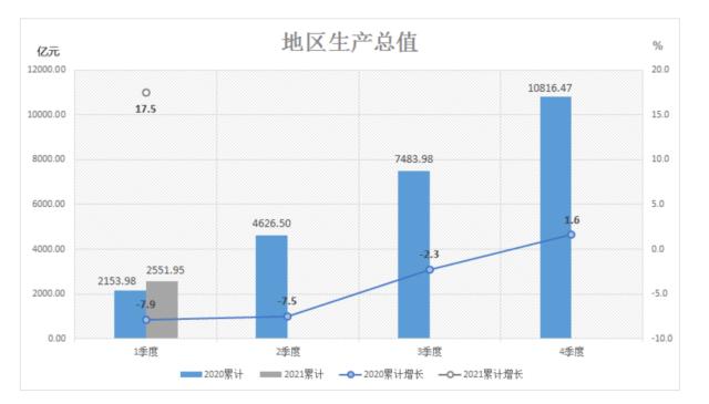 2021年佛山5区gdp_佛山房价和GDP严重背离,2021年的佛山楼市可期,类似东莞2020年上涨前的景象
