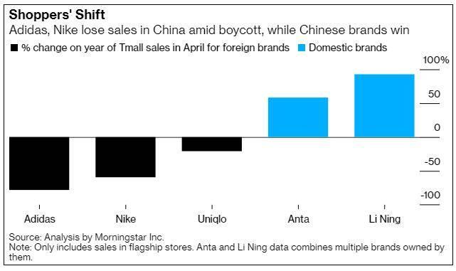 耐克、阿迪达斯4月天猫ag真人在线销售额同比暴跌,李宁涨超800%