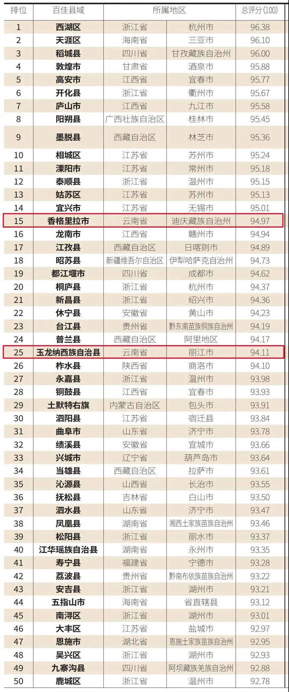 """大理这个县上榜!""""2021中国最具诗意百佳县市""""榜单发布"""