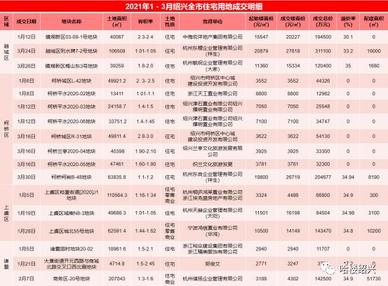 绍兴gdp_浙江省城市2001-2020年GDP变迁,舟山杭州增速前列、台州绍兴最慢