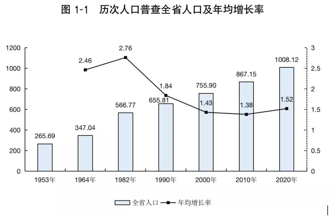 三亚人口多少_三亚成百万人口城市年轻高知人才汇聚成趋势