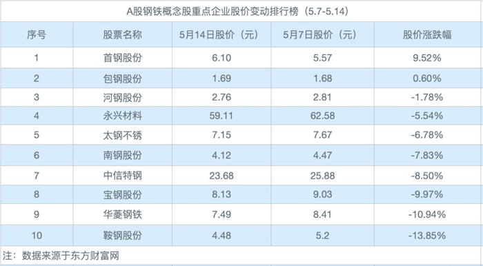 全国钢材综合价格持续高位运行