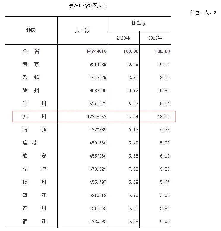 苏州人口2020常住人口_历年苏州人口