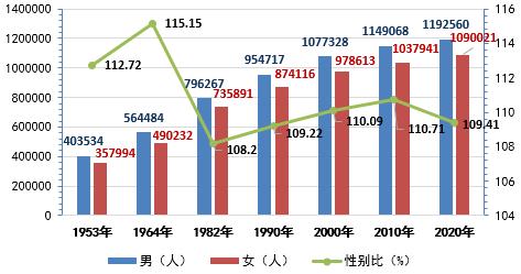 安塞县人口_安塞区第七次全国人口普查主要数据情况
