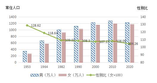 内蒙古各民族人口比例_苏左学堂重磅!内蒙古最新人口数据,锡盟有这些变化