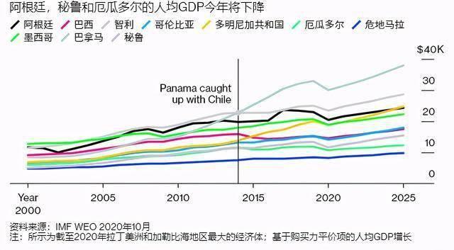 imf预测美国2021年gdp_增速仅1 IMF最新预测 2020美国GDP增长落后全球 对比中国呢
