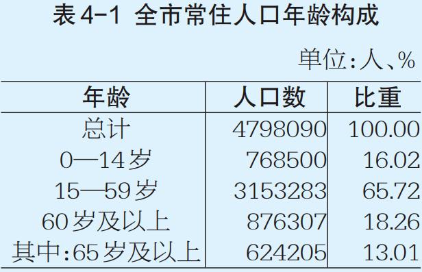 现在人口大普查普查人数是_人口普查