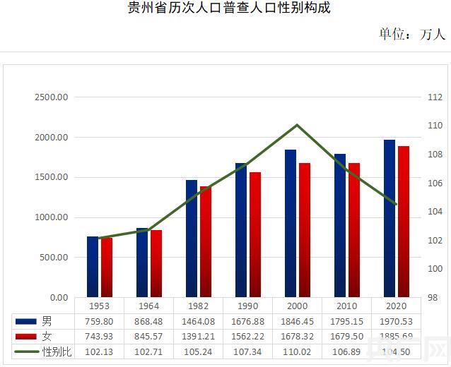 贵州省第七次全国人口普查数据出炉 全省常住人口3856.21万
