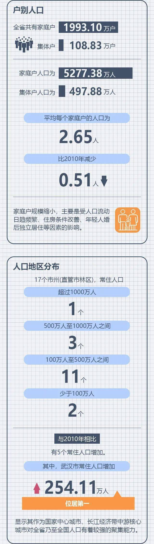 黄冈有多少人口_黄冈10年下降27.94万,常住人口仍居全省第二