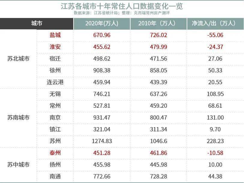 江苏各县人口_我国人口超1000万的市分布,看看你家乡的哪个市人口超千万了
