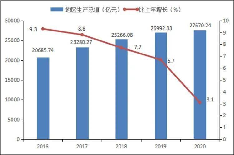 龙岗区gdp2020全国排名_深圳市11个区2020年GDP出炉 福田区超越龙岗区排第二