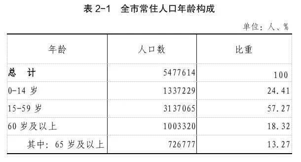 2020人口普查_增加24万!永康市2020年第七次全国人口普查数据公布