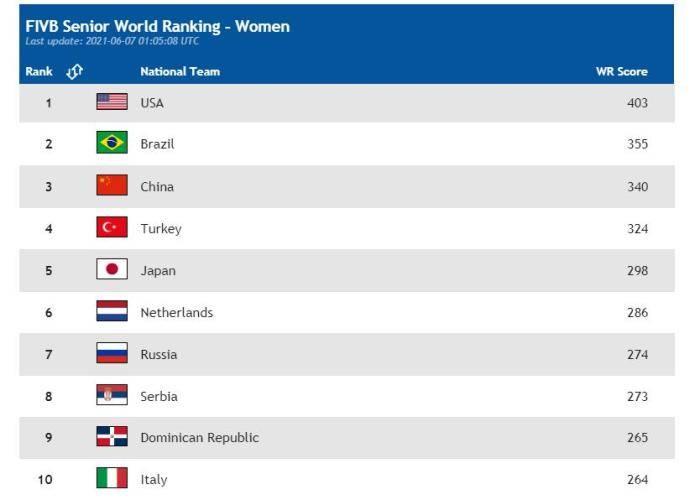 鸿图2注册国际排联公布新世界排名 中国女排继续下跌至第三