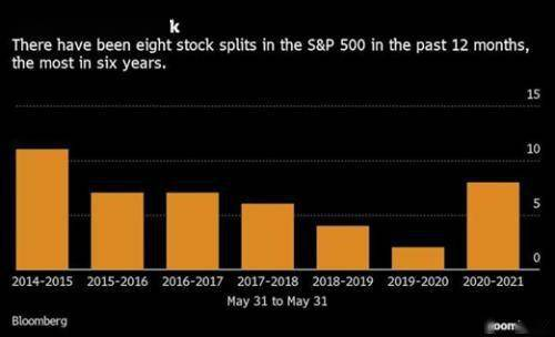 股票拆分和投资交易心理