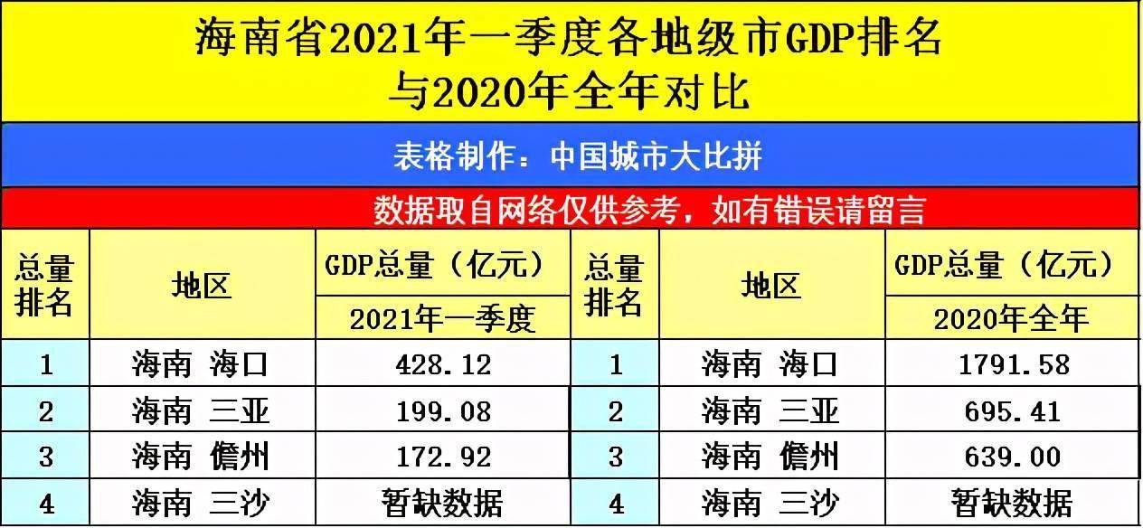 2021高坪一季度gdp_2021年一季度GDP发布 实现30年增长最高,3点因素至关重要