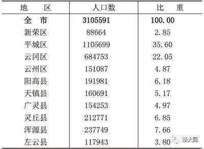 大同市城区人口_忻州市最新人口 市区人口普涨,县城人口普降