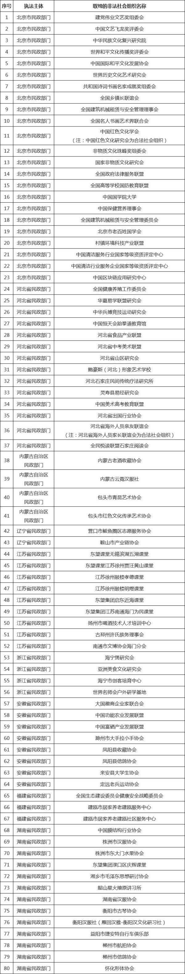 中国民政部:这80个非法社会组织被取缔!