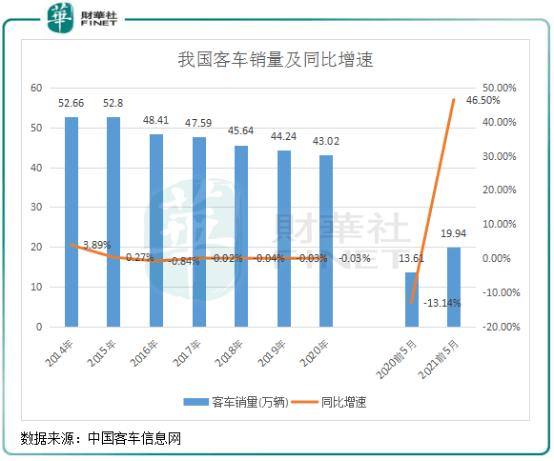 【行业一线】客车行业半年销量两级分化,原因何在?abo