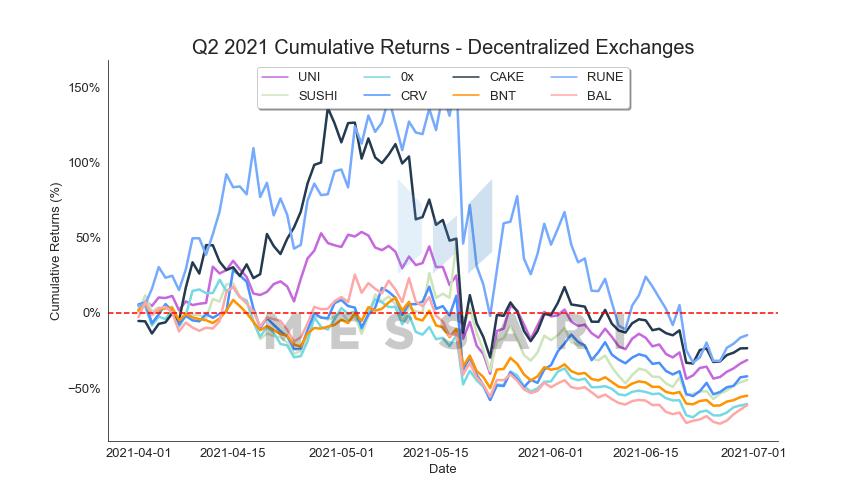Messari报告:DeFi市场逐渐回温,Q2整体增长依旧强劲