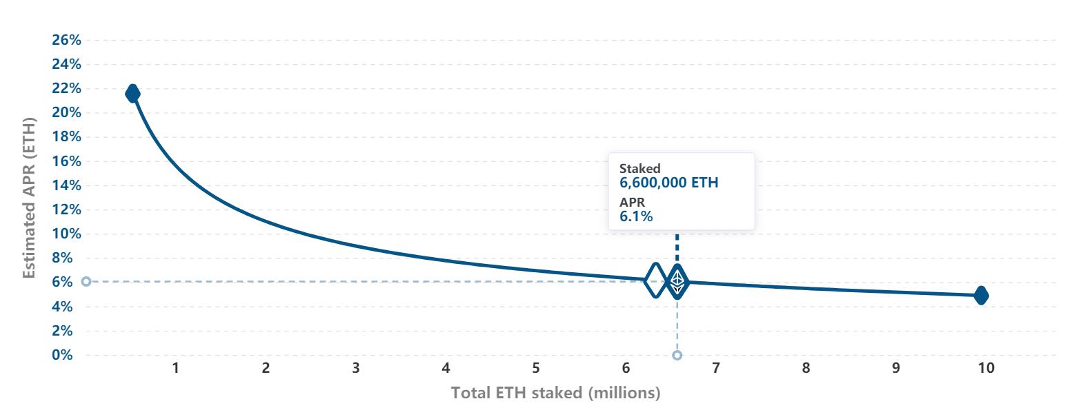 如何参与ETH 2.0质押?  第3张 如何参与ETH 2.0质押? 币圈信息