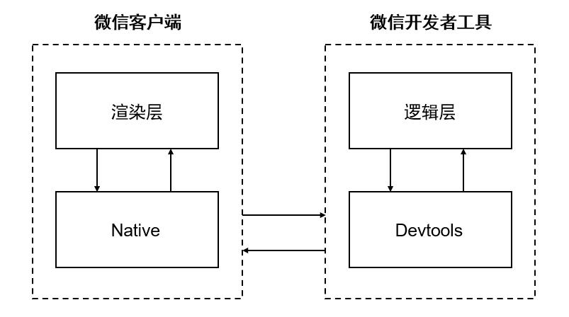 微信开发者工具真机调试 2.0 版本发布:实现更接近真机表现