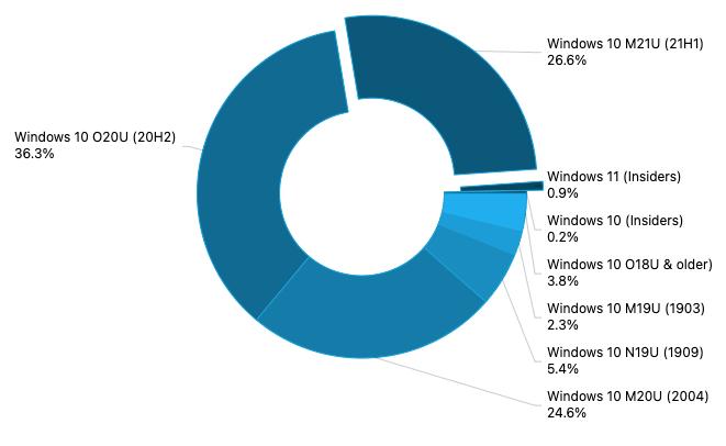 调查:微软 Win11 PC 占比份额已达 0.9%
