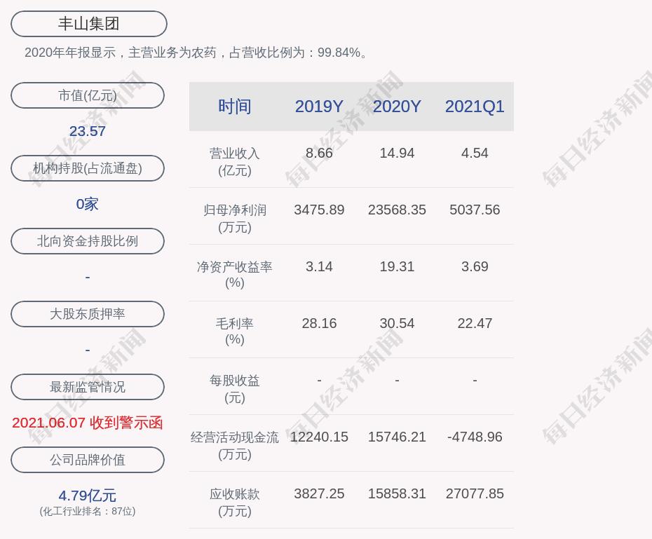 丰山集团:2021年半年度净利润约8286万元,同比下降48.52%
