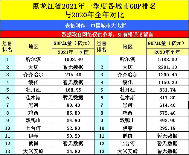 2021gdp城市排名哈尔滨_2021年Q1中国城市GDP排行 成都不敌苏州,合肥 福州崛起