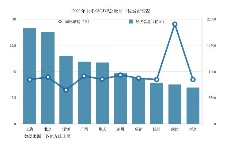 深圳GDP广州_每平方公里GDP一对照,北京上海广州深圳的老底都暴露了