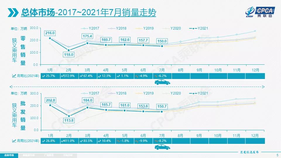 7月新能源车卖疯了!两极分化或现转机
