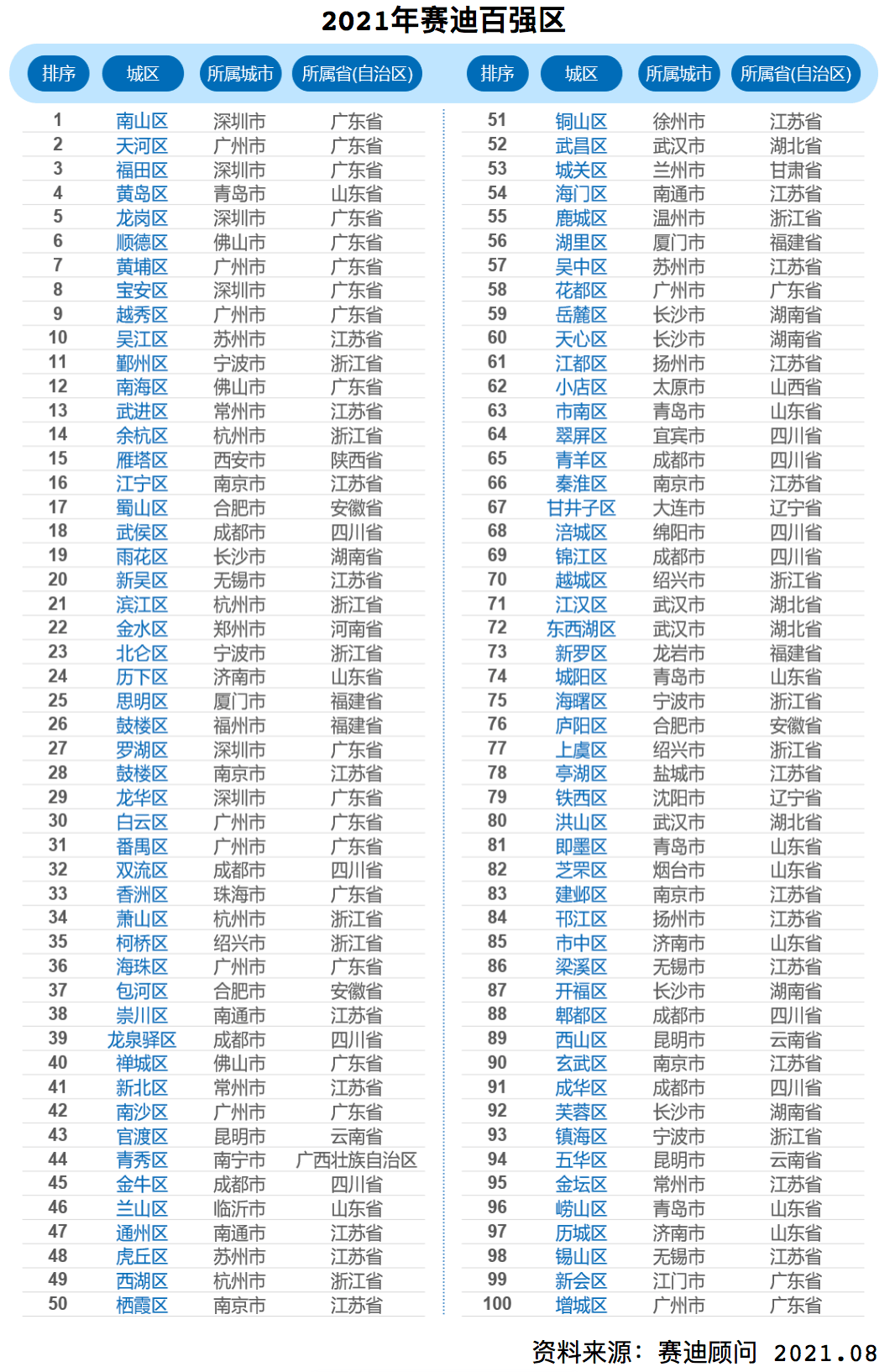 2021中国城市gdp排名_中国各大城市主城区GDP排行:前4名排名不变,武汉第五,重庆少于...