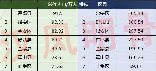 各区县gdp_新余各区县人口、GDP:渝水区一骑绝尘