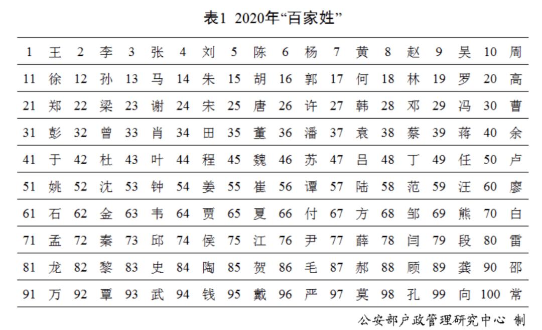 姓王的人口有多少_身世大揭秘 江苏10大名门姓氏曝光,徐州人快看看你是不是帝