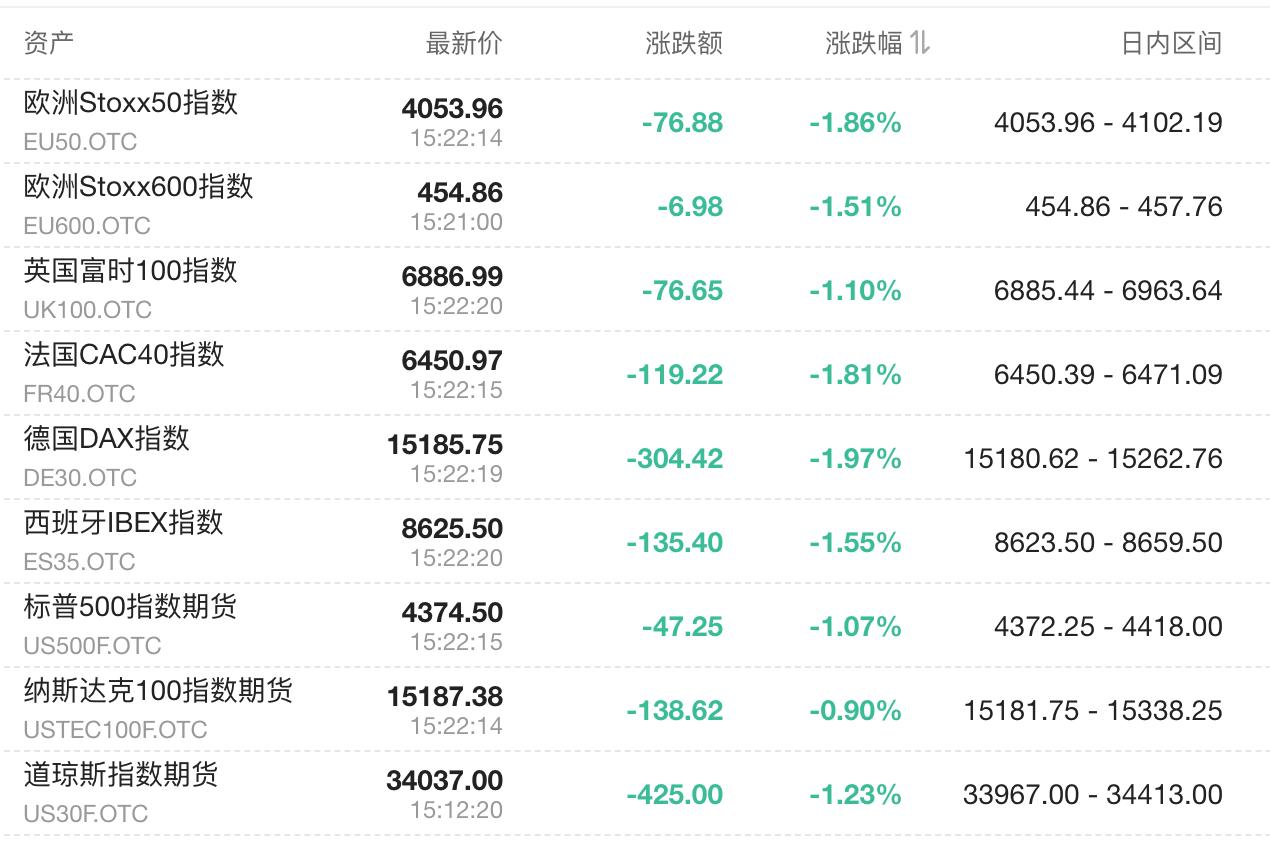 欧股跌幅扩大 德国DAX指数跌2% 美股期货下跌