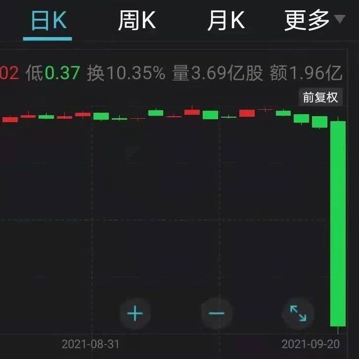 港股重挫!千亿地产巨头狂跌87%,暂停交易!