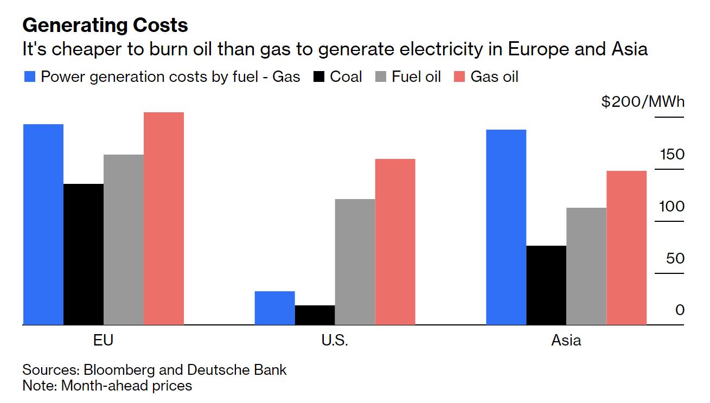 """全球减排或向发电成本""""低头""""原油势将迎来需求强劲的冬季"""