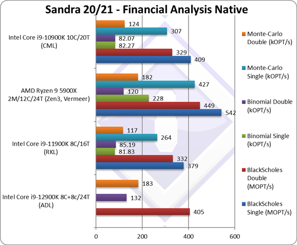 Intel i9-12900K单核性能无敌!秒杀锐龙9 5950X 27%
