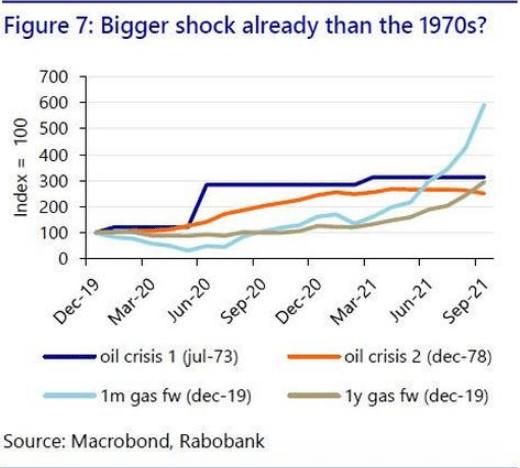 这一轮欧洲能源危机:比美国两次石油危机更惨?