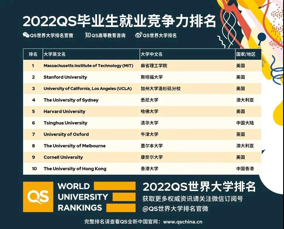 2022QS毕业生就业竞争力排名,澳洲9所高校进入世界前百!