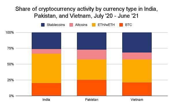 数据一览:是什么推动了中南亚和大洋洲的加密格局爆发?  第7张 数据一览:是什么推动了中南亚和大洋洲的加密格局爆发? 币圈信息