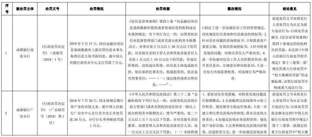 成都银行拟发行80亿元可转债 3年被罚15笔共513.5万元