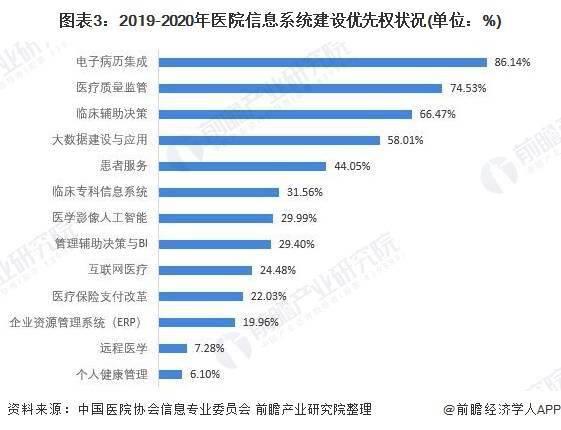 2021年中国电子病历行业市场现状 电子病历应用水平达到新高度