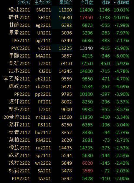 商品期货收盘多数下跌!生猪、玉米小幅上涨