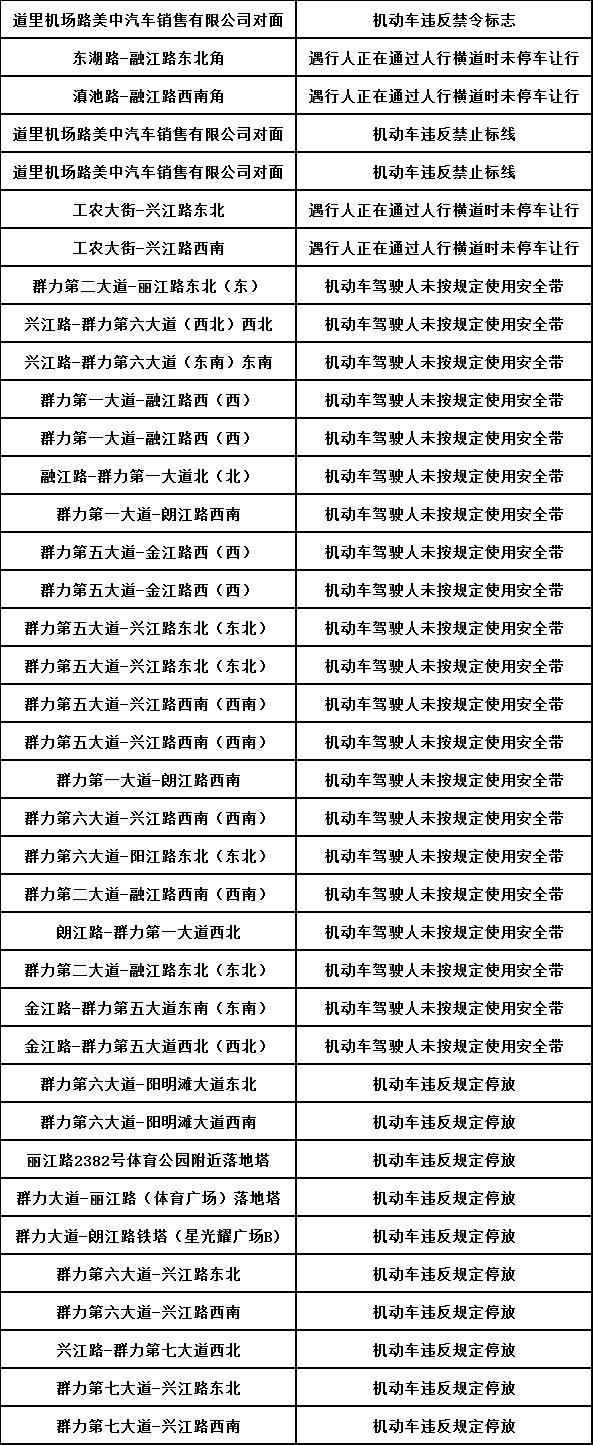 哈尔滨交警公示38处新增交通违法电子摄录点位