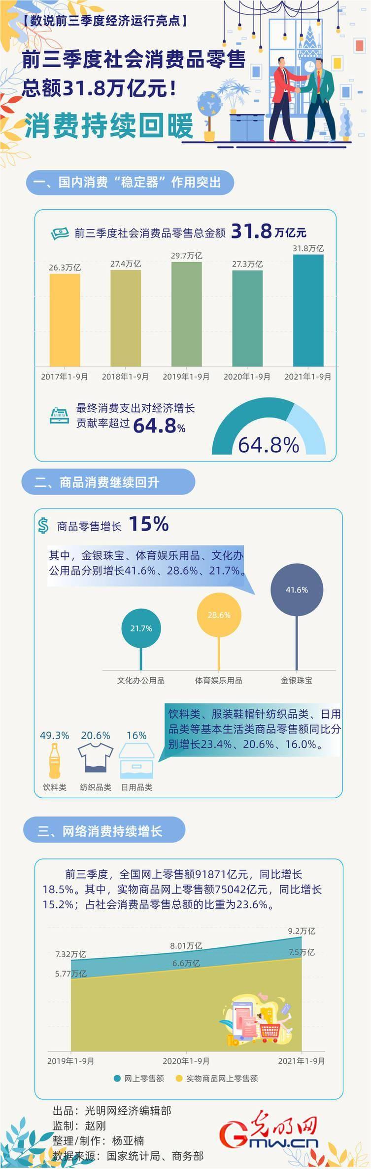 数据图解丨消费持续回暖!前三季度社会消费品零售总额达318057亿元
