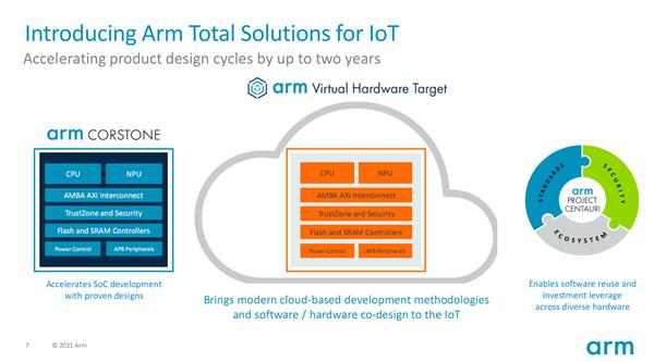 Arm发布物联网全面解决方案:芯片开发节省2年时间_软硬件
