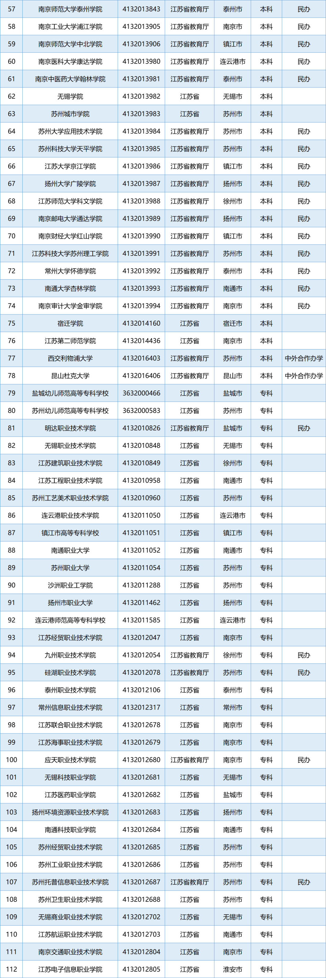 教育部公布名单!其中徐州12所!