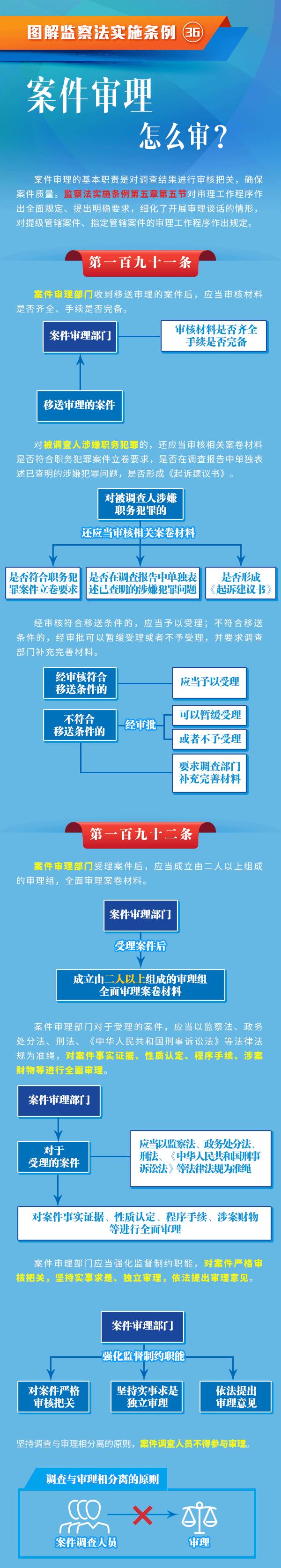 【图解监察法实施条例(36)】案件审理怎么审?